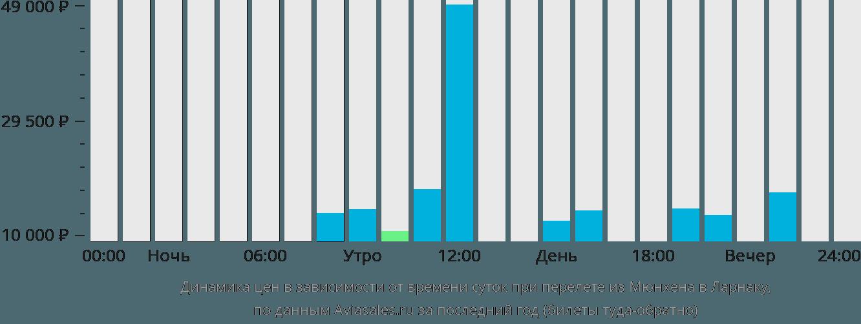 Динамика цен в зависимости от времени вылета из Мюнхена в Ларнаку