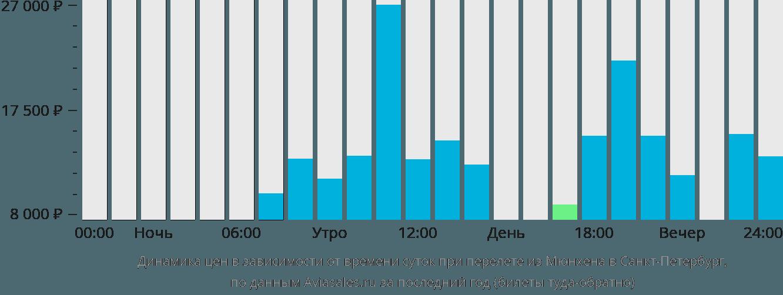 Динамика цен в зависимости от времени вылета из Мюнхена в Санкт-Петербург