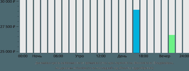 Динамика цен в зависимости от времени вылета из Мюнхена во Владикавказ