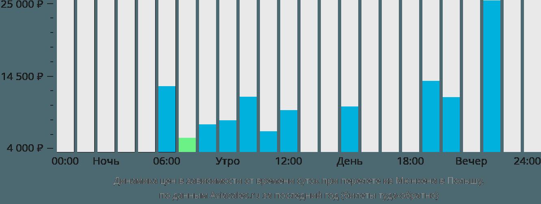 Динамика цен в зависимости от времени вылета из Мюнхена в Польшу
