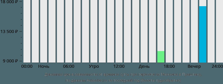 Динамика цен в зависимости от времени вылета из Мюнхена в Приштину