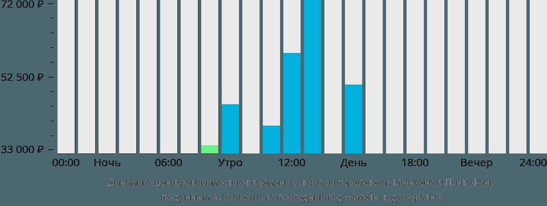 Динамика цен в зависимости от времени вылета из Мюнхена в Пунта-Кану