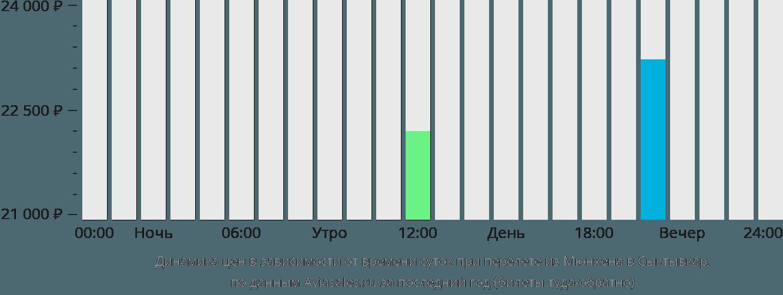 Динамика цен в зависимости от времени вылета из Мюнхена в Сыктывкар
