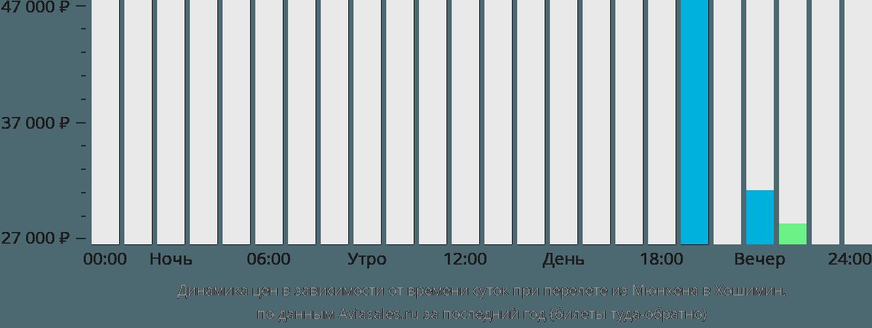 Динамика цен в зависимости от времени вылета из Мюнхена в Хошимин