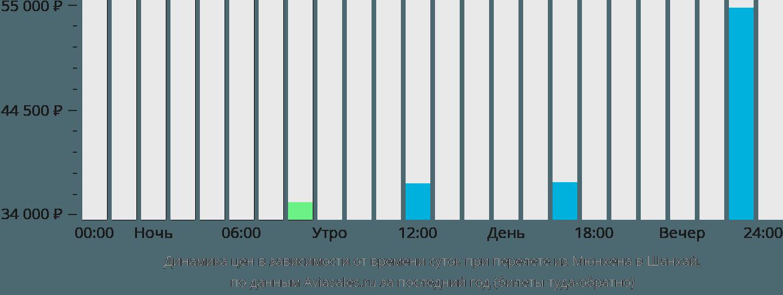 Динамика цен в зависимости от времени вылета из Мюнхена в Шанхай