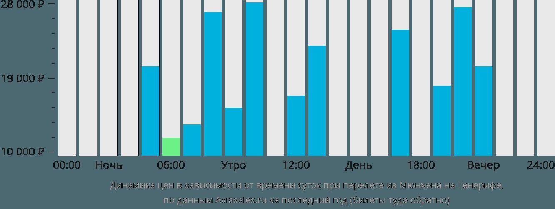 Динамика цен в зависимости от времени вылета из Мюнхена на Тенерифе