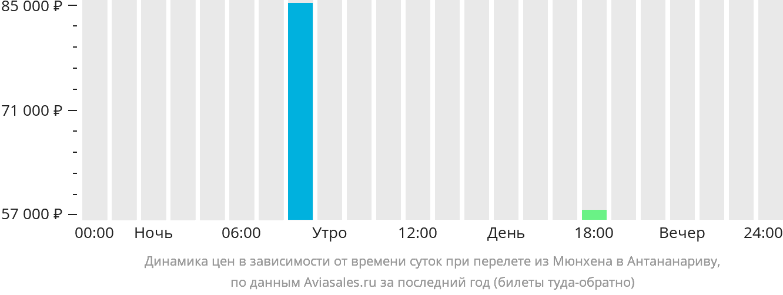 Динамика цен в зависимости от времени вылета из Мюнхена в Антананариву