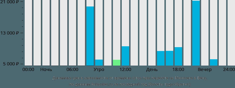 Динамика цен в зависимости от времени вылета из Мюнхена в Вену