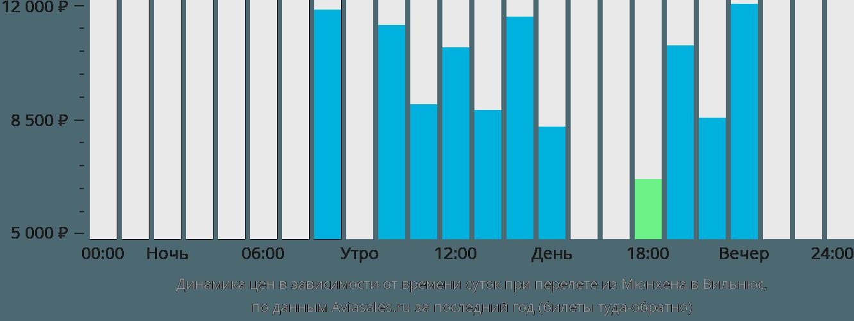 Динамика цен в зависимости от времени вылета из Мюнхена в Вильнюс