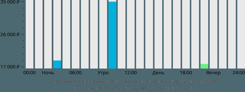 Динамика цен в зависимости от времени вылета из Мултана в Дубай