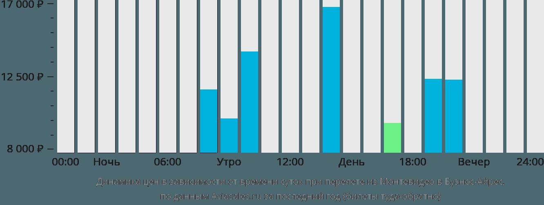 Динамика цен в зависимости от времени вылета из Монтевидео в Буэнос-Айрес