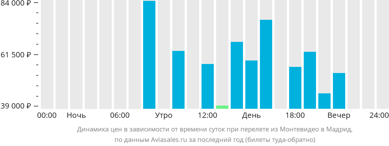 Динамика цен в зависимости от времени вылета из Монтевидео в Мадрид