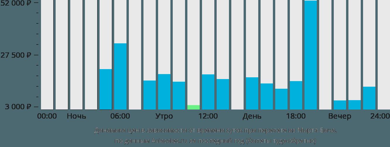 Динамика цен в зависимости от времени вылета из Миртл-Бича