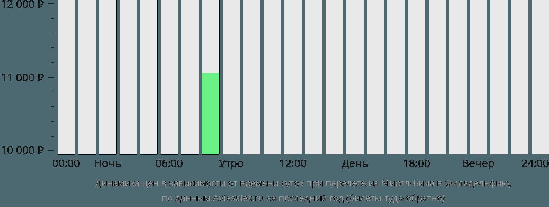 Динамика цен в зависимости от времени вылета из Миртл-Бича в Филадельфию