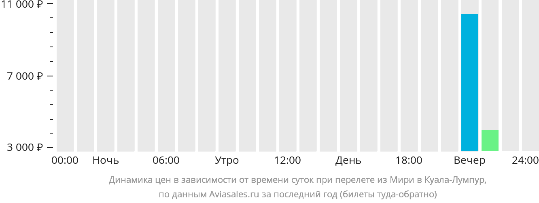 Динамика цен в зависимости от времени вылета из Мири в Куала-Лумпур