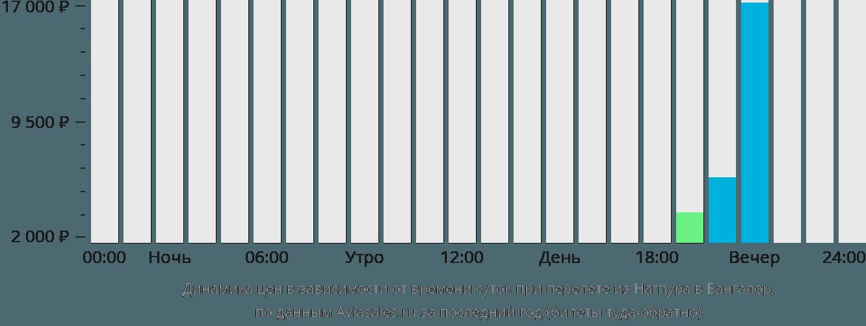 Динамика цен в зависимости от времени вылета из Нагпура в Бангалор