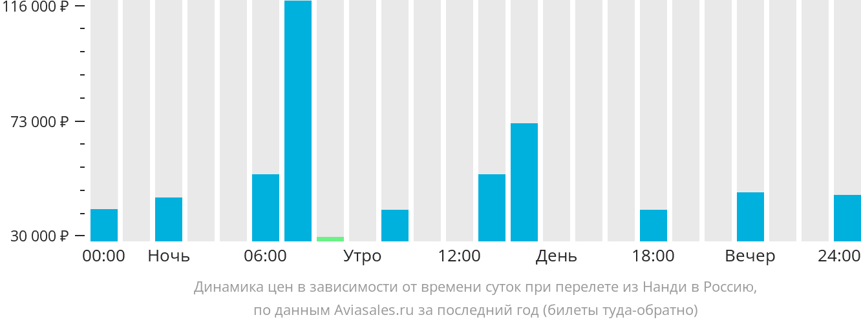Динамика цен в зависимости от времени вылета из Нанди в Россию