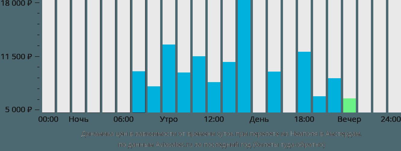 Динамика цен в зависимости от времени вылета из Неаполя в Амстердам