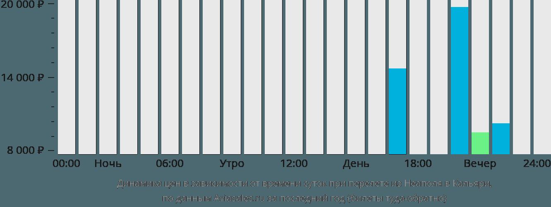 Динамика цен в зависимости от времени вылета из Неаполя в Кальяри