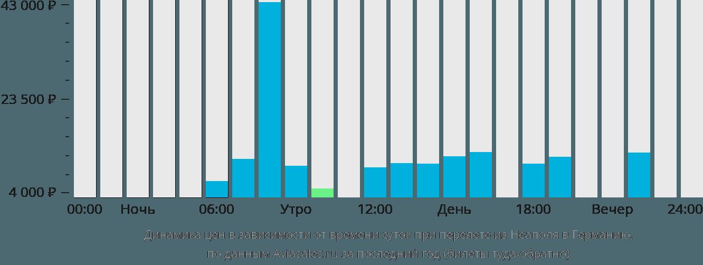 Динамика цен в зависимости от времени вылета из Неаполя в Германию