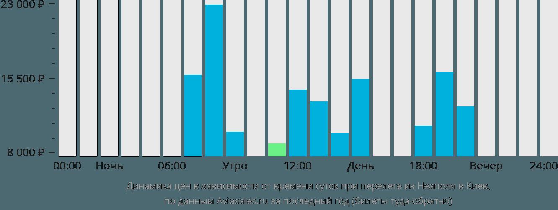 Динамика цен в зависимости от времени вылета из Неаполя в Киев