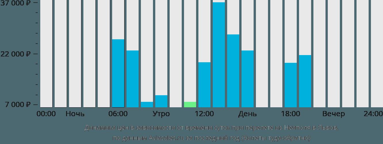 Динамика цен в зависимости от времени вылета из Неаполя в Львов