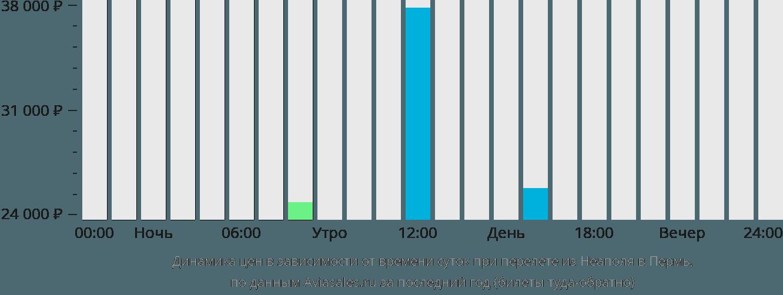 Динамика цен в зависимости от времени вылета из Неаполя в Пермь