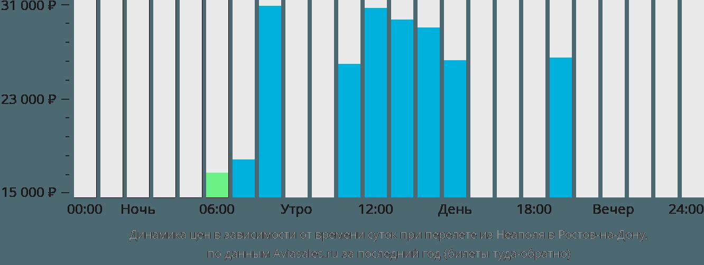 Динамика цен в зависимости от времени вылета из Неаполя в Ростов-на-Дону