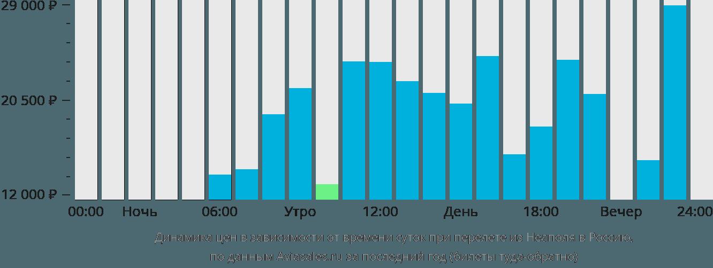 Динамика цен в зависимости от времени вылета из Неаполя в Россию