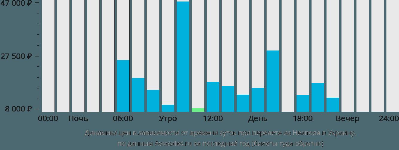 Динамика цен в зависимости от времени вылета из Неаполя в Украину