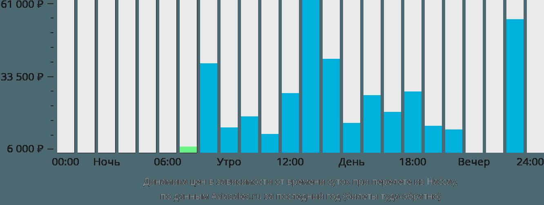 Динамика цен в зависимости от времени вылета из Нассау