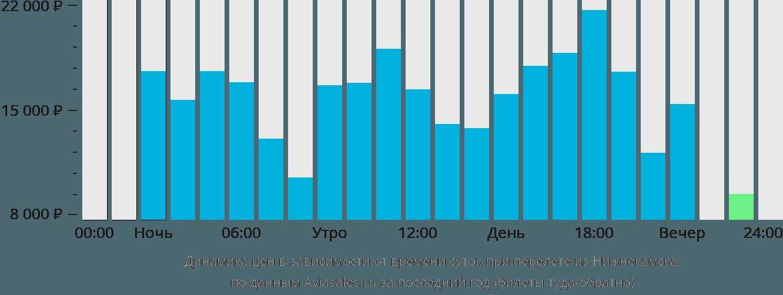 Динамика цен в зависимости от времени вылета из Нижнекамска