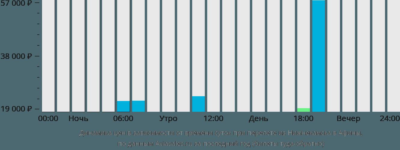 Динамика цен в зависимости от времени вылета из Нижнекамска в Афины