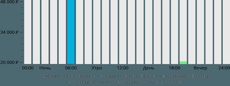 Динамика цен в зависимости от времени вылета из Нижнекамска в Ганновер