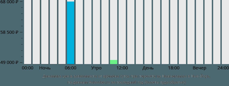 Динамика цен в зависимости от времени вылета из Нижнекамска в Нью-Йорк