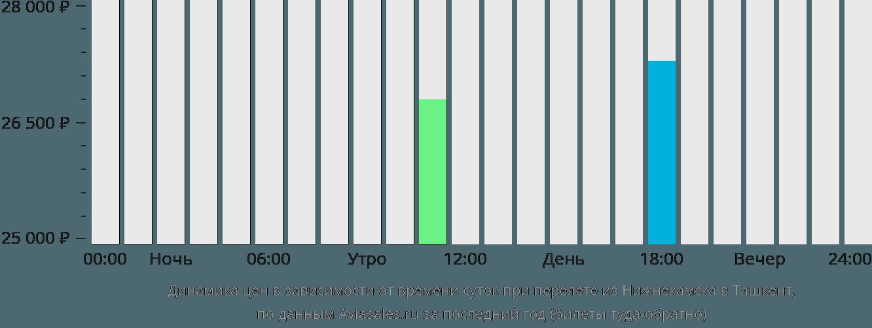 Динамика цен в зависимости от времени вылета из Нижнекамска в Ташкент