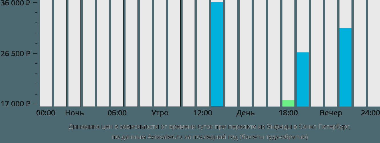 Динамика цен в зависимости от времени вылета из Энфиды в Санкт-Петербург