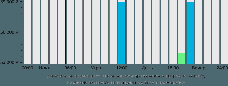 Динамика цен в зависимости от времени вылета из Найроби в Гуанчжоу