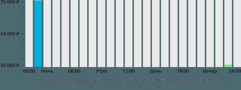 Динамика цен в зависимости от времени вылета из Найроби во Франкфурт-на-Майне