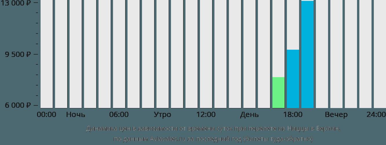 Динамика цен в зависимости от времени вылета из Ниццы в Берлин
