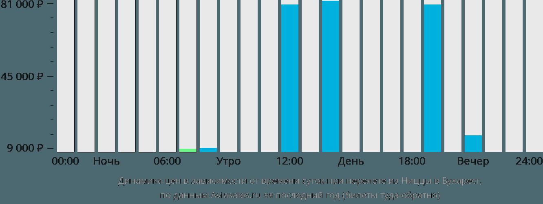 Динамика цен в зависимости от времени вылета из Ниццы в Бухарест