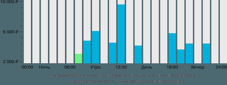 Динамика цен в зависимости от времени вылета из Ниццы в Женеву