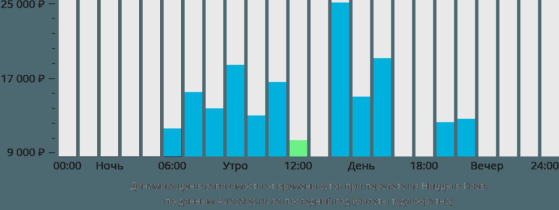 Динамика цен в зависимости от времени вылета из Ниццы в Киев