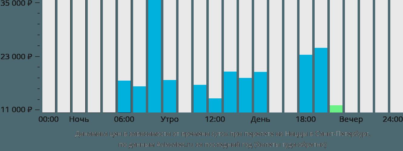 Динамика цен в зависимости от времени вылета из Ниццы в Санкт-Петербург