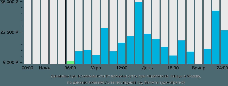 Динамика цен в зависимости от времени вылета из Ниццы в Москву