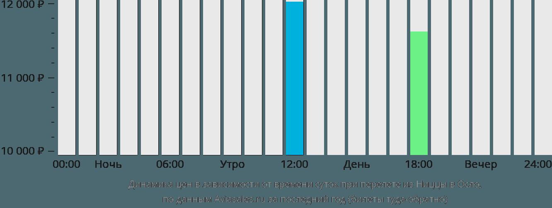 Динамика цен в зависимости от времени вылета из Ниццы в Осло