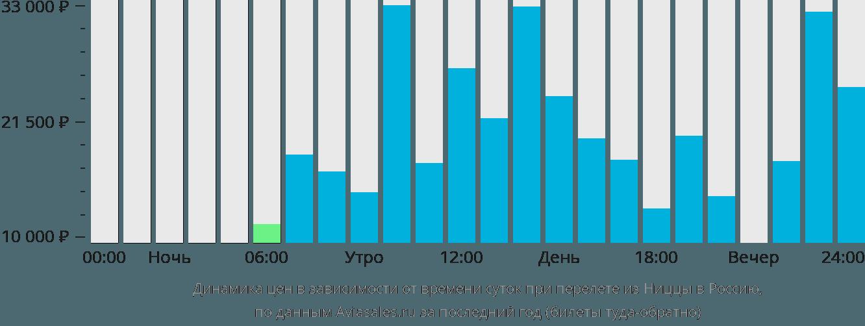Динамика цен в зависимости от времени вылета из Ниццы в Россию