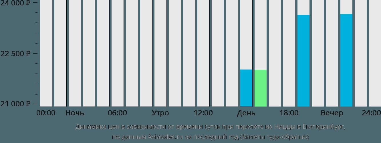 Динамика цен в зависимости от времени вылета из Ниццы в Екатеринбург
