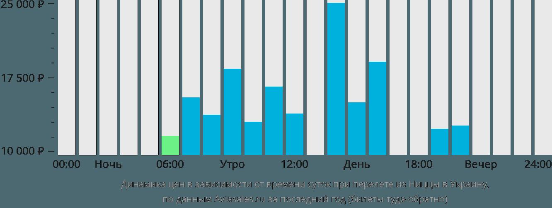 Динамика цен в зависимости от времени вылета из Ниццы в Украину