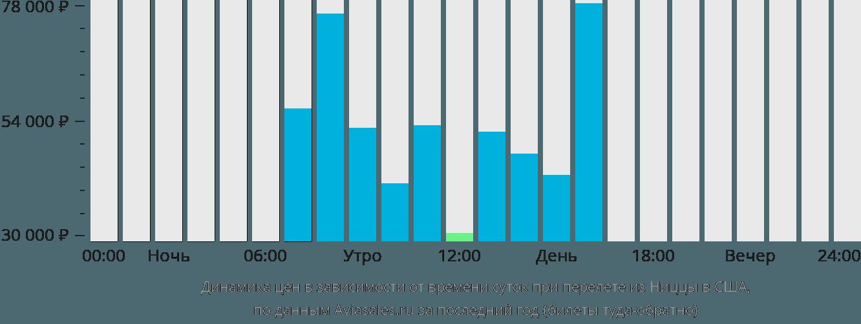Динамика цен в зависимости от времени вылета из Ниццы в США